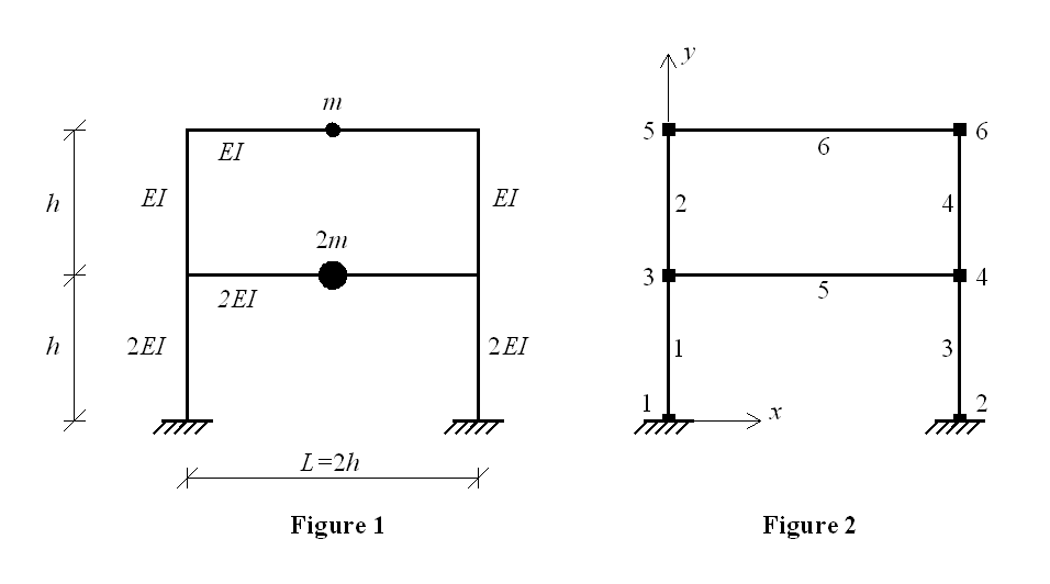 Eigen analysis of a two-storey one-bay frame - OpenSeesWiki