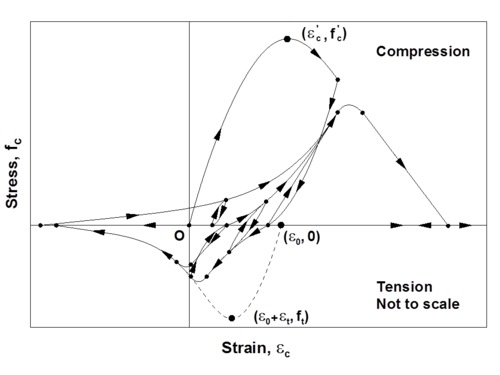 isotropic stress strain relationship of confined and unconfined concrete